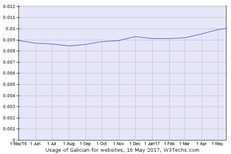 Evolución de sitios web en galego entre maio de 2016 e 2017.