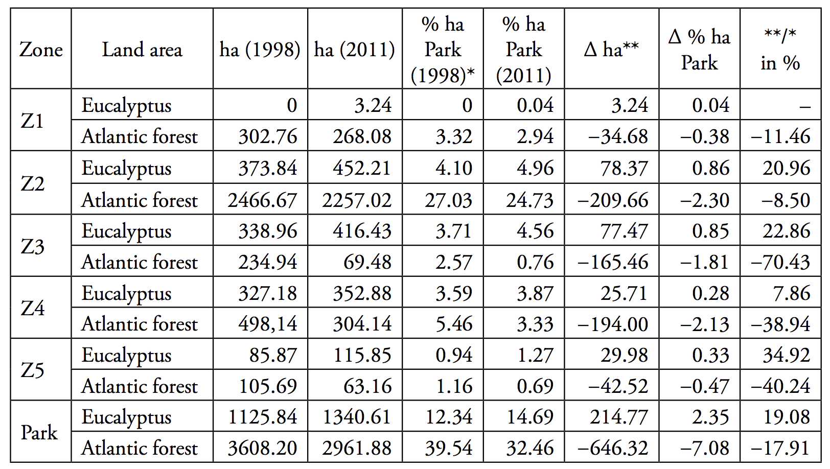 Evolución da extensión de eucalipto e bosque atlántico nas Fragas do Eume, entre 1998 e 2011. Táboa elaborada por Diego Cidrás.