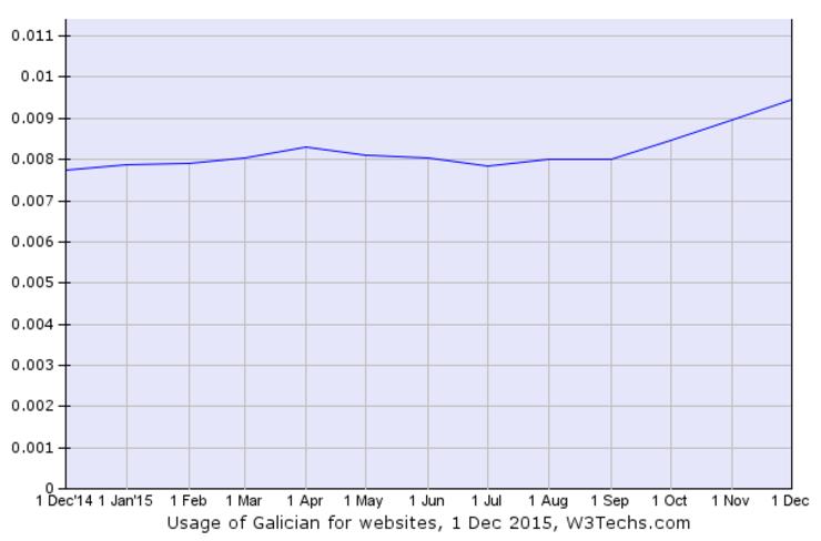 Evolución de sitios web en galego en 2015