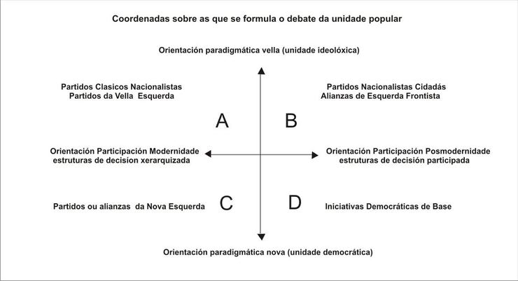 Esquema movementos políticos