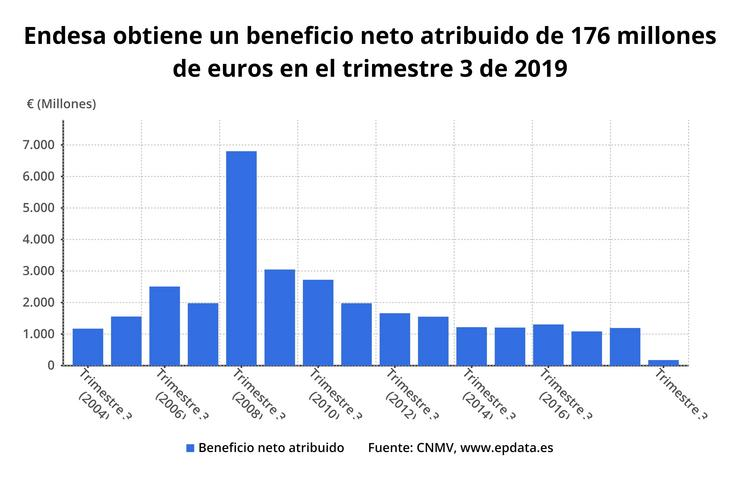 Endesa recorta un 85% o seu beneficio a setembro. EPDATA / Europa Press