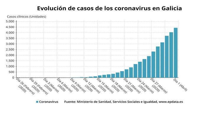 EVOLUCIÓN DECASOS DE COVID-19 A 1 DE ABRIL.. EPDATA / Europa Press