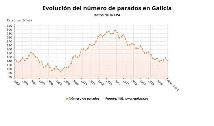Paro en Galicia nos segundo trimestres de 2020. EPDATA