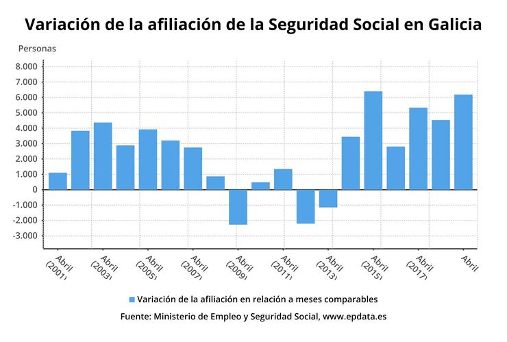 A Seguridade Social gana 6.186 afiliados en abril en Galicia, un 0,62%, case como a media. EPDATA / Europa Press
