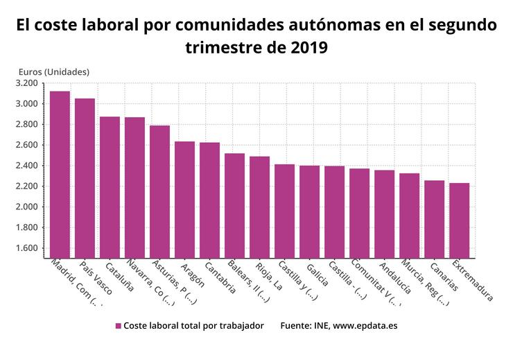 Custo laboral por comunidades no segundo trimestre. EPDATA / Europa Press