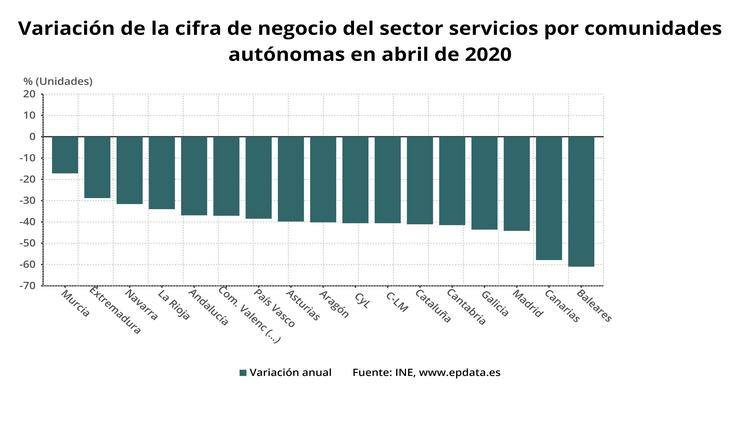 Facturación do sector servizos en abril. EPDATA / Europa Press